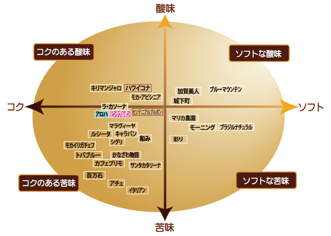 コーヒー味の目安 チャート表