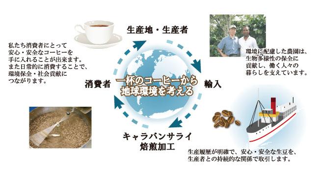 キャラバンサライのコーヒー品質宣言図解