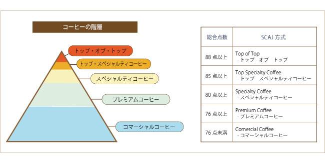 キャラバンサライの認証コーヒー基準について説明41