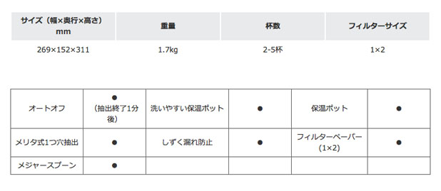 メリタコーヒーマシーン・ノア(SKT-54)の説明2